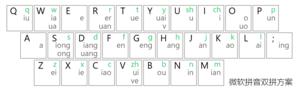 Microsoft Pinyin IME - The layout of the keyboard