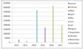 Monate der maximalen Population von 2012-2017.png
