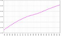 Δημογραφικά στοιχεία της Ολλανδίας (FAOSTAT 2005).