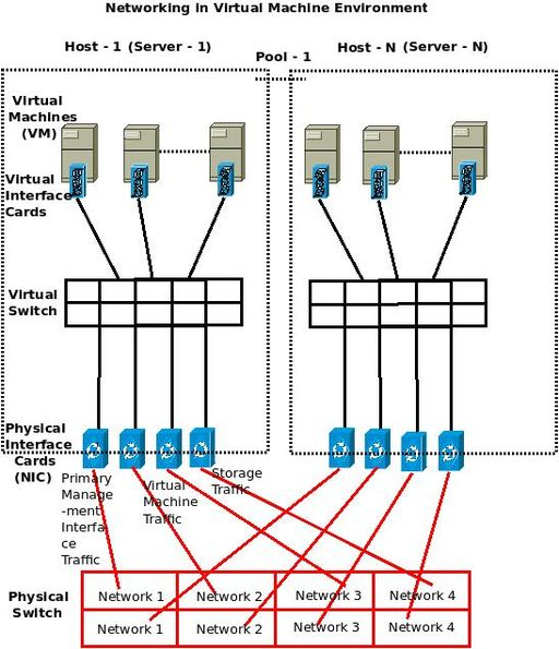 Understanding Networking In Virtual Machine  Vm