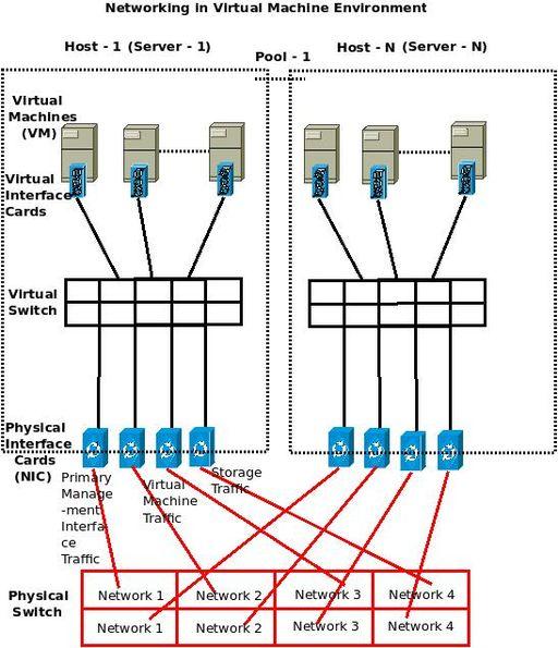 networking machine