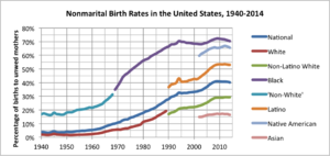 Post–civil rights era in African-American history - Image: Nonmarital Birth Rates in the United States, 1940 2014