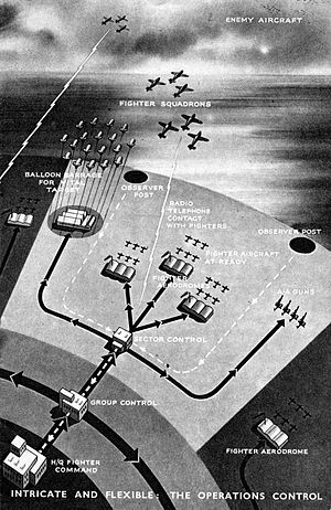 Dowding system - This illustration shows the Dowding reporting chain for a highlighted Sector. ROC reports flow back through the Sector controls to FCHQ; it does not show the radars, which were still officially secret when this was published. Information then flows back from FCHQ to Group, between groups, and down to Sectors, and then to the defences.