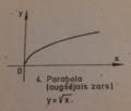 Parabolas augšējais zars.png