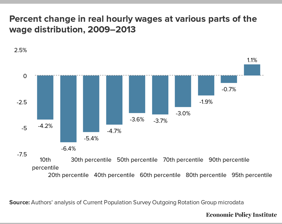 Percent change in real hourly wages at various parts of the wage distribution, 2009-2013
