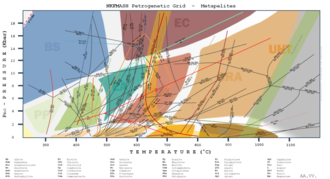 Pelite - Petrogenetic grid for metapelites (click to zoom). Each line represents a metamorphic reaction. Metamorphic facies included are: BS = Blueschist facies, EC = Eclogite facies, PP = Prehnite-Pumpellyite facies, GS = Greenschist facies, EA = Epidote-Amphibolite facies, AM = Amphibolite facies, GRA = Granulite facies, UHT = Ultra-High Temperature facies, HAE = Hornfels-Albite-Epidote facies, Hbl = Hornblende-Hornfels facies, HPX = Hornfels-Pyroxene Facies, San = Sanidinite facies
