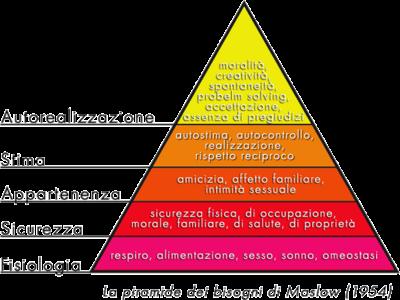 Piramide dei Bisogni di Maslow per la E-Democracy