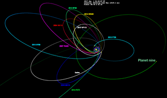 2010 GB174 - Orbits of 2014 FE72 (dark blue) and other scattered/detached objects, along with hypothetical Planet Nine on the right