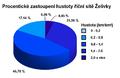 Procentické zastoupení hustoty říční sítě Želivky.png