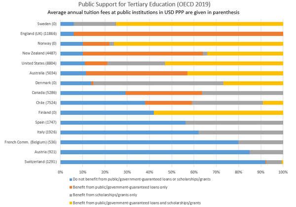 Public Expenditure on Tertiary Education (OECD 2019).png