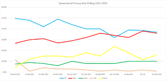 Queensland state election, 2015 - Primary-vote polling from the 2012 election until late 2014