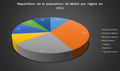 Répartition de la population de Malte par région en 1911.png