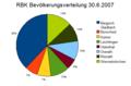 RBK Bevoelkerungsverteilung 2007.png