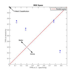 Receiver operating characteristic - The ROC space and plots of the four prediction examples.