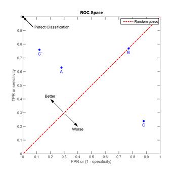 curva roc wikipedia la enciclopedia libre