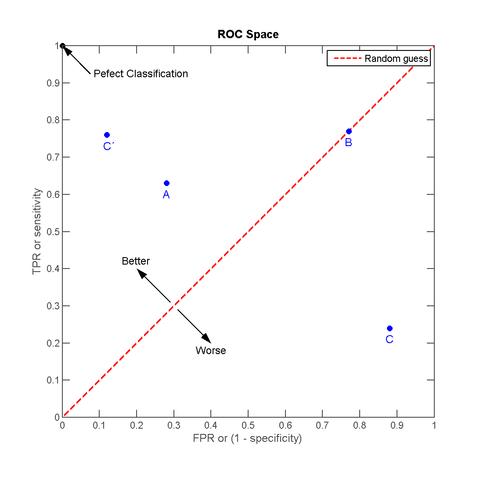 ROC 曲线示例