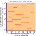 Ranges of Plasmas graph.png
