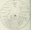 Report of Committee on school inquiry, Board of estimate an apportionment, city of New York (1913) (14781995625).jpg