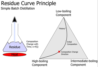 Residue curve