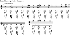 Saxophone technique - The fingerings for a saxophone do not change from one instrument to another. Here, notes on a treble staff correspond to fingerings below.