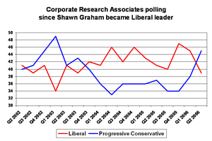 Shawn Graham - Graham's Liberals (red) held a continuous lead over their main opponents, the Progressive Conservatives (blue), for over two years in opinion polls before slipping behind following a prolonged debate over procedure in the legislature