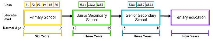 9 3 4 system of education in nigeria