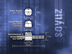 Soyuz-TMA - Diagram showing the three elements of the Soyuz-TMA spacecraft.