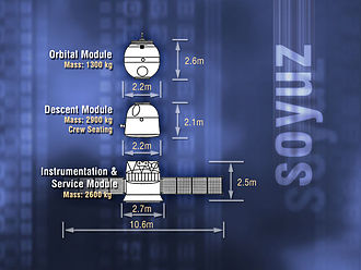 Soyuz-TMA - Diagram showing the three elements of the Soyuz-TMA spacecraft.
