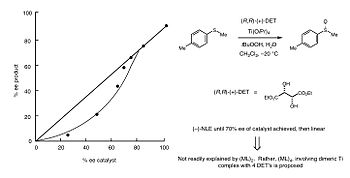 An analysis of the topic of the bacteria effect on the rate of oxidation
