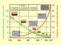 Tantal-Miniaturisierung-1970-2015.tif