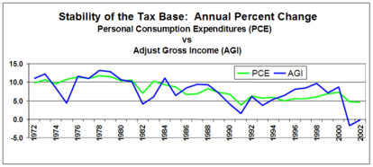 Predicted effects of the FairTax - Wikipedia