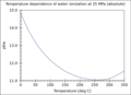 Temperature dependence water ionization pKw on T.png
