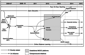 Massive open online course - Image: Timeline of MOOC and open education development with organisational efforts in the areas
