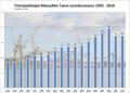 Toimipaikkojen liikevaihto Turun seutukunnassa 1993-2010.png
