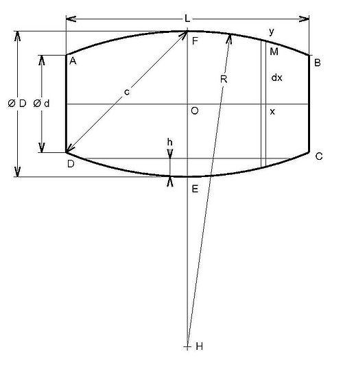 Tonneau formules wikip dia - Couper un tonneau en deux ...