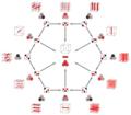 Tree of weak orderings in concertina cube, flat hexagon, upper.png