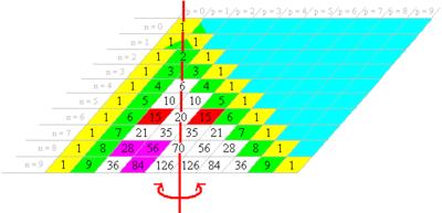 Triángulo de Pascal - Wikipedia, la enciclopedia libre