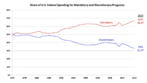 Expenditures in the United States federal budget - The share of Federal spending for mandatory programs (e.g., Social Security and Medicare) is increasing over time as the country ages and healthcare costs grow faster than inflation.