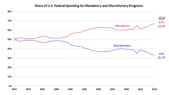 relationship between revenue deficit and fiscal wiki