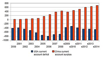 English: USA deficit, China surplus, 2000-2014...
