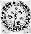 Urine Chart (end of 14th century). Wellcome M0009285.jpg