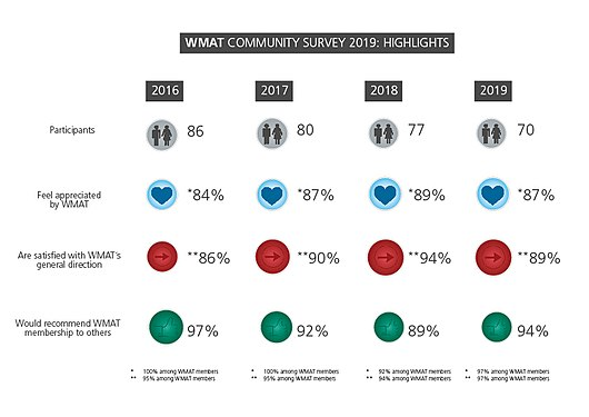 WMAT community survey 2019.jpg