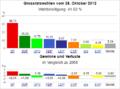Wahldiagramm BS 2012.png