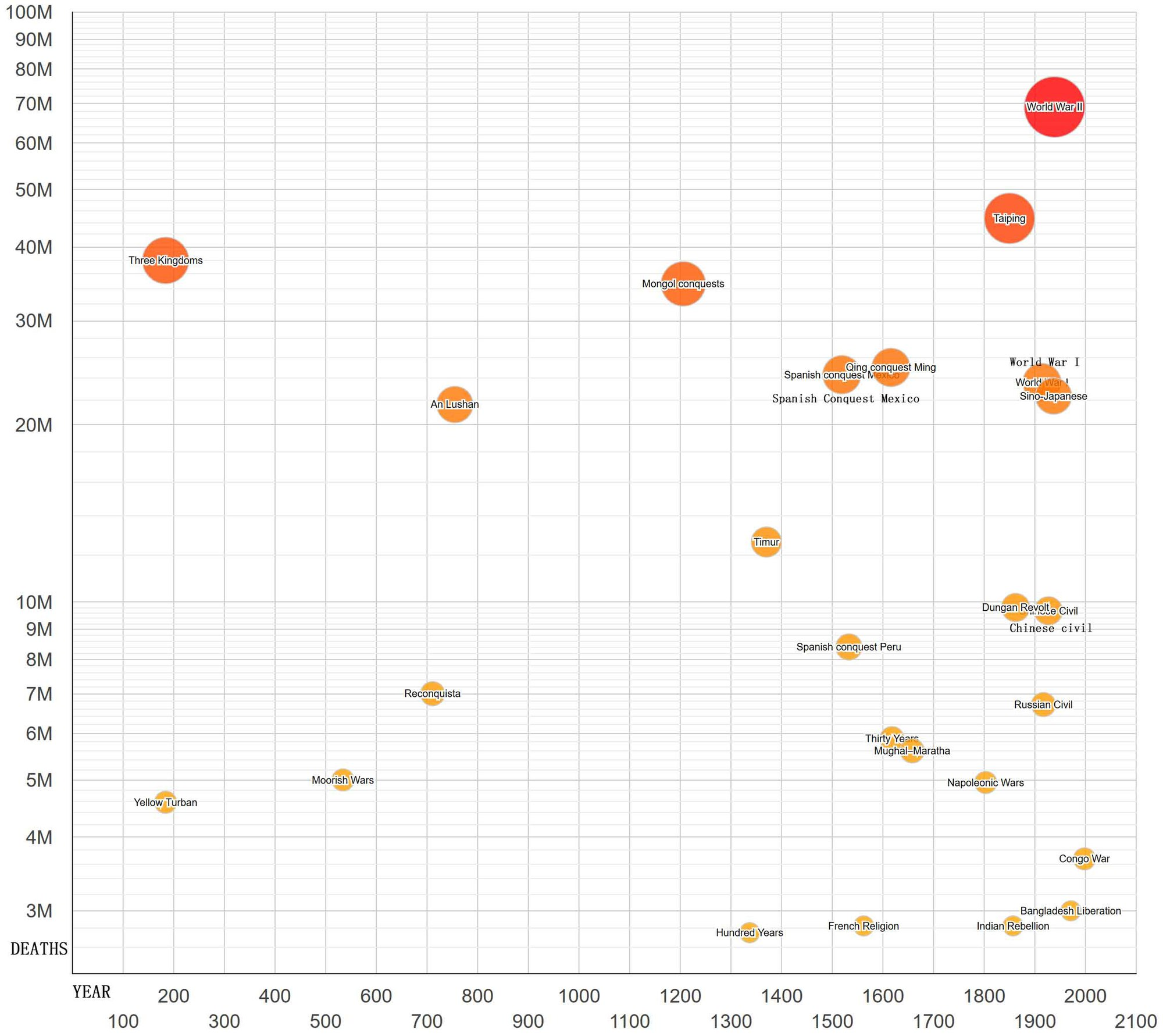 Bubble chart of wars over 100 million deaths. Wars by Death Toll Chart.jpg