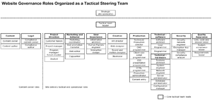 Website governance - Website management team: An example of a tactical steering team organized primarily by production roles.