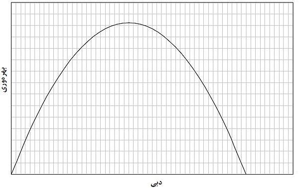 منحنی بهرهوری