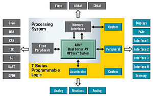 Field-programmable gate array - A Xilinx Zynq-7000 All Programmable System on a Chip.