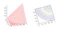 Yager-2-Tnorm-graph-contours.png