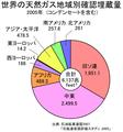 世界の天然ガス地域別確認埋蔵量 2005.PNG