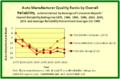 1975 to 2010 Automobile-Manufacturer Quality Ranks by Overall Reliability for Ford Motor Company and General Motors Corporation and Chrysler Group.png